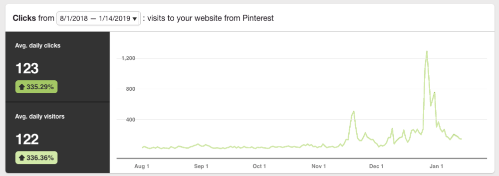 Pinterest Launch Plan analytics