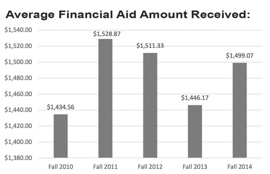 The following graph shows the average financial aid amount received per International student registered at Santa Monica College. Infographic from SMC Institutional Research.