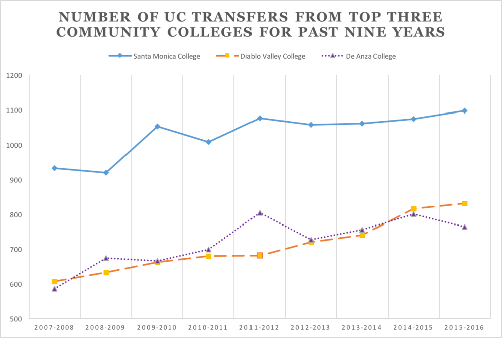 Santa Monica College transfers 1,097 students to the University of California (UC) system, an all-time record high, for the 2015-2016 year. SMC has a 26-year track record of the highest number of transfers to the UC system among California community colleges. Graphic By Edward Lee