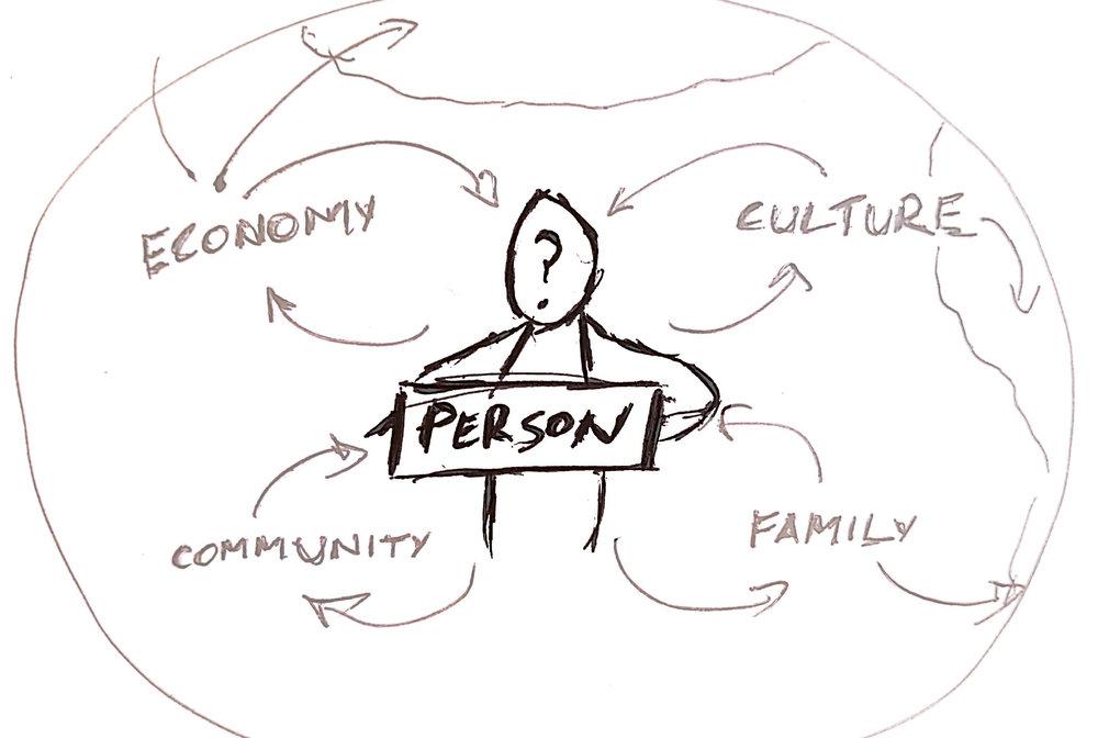 The embedded person is derived from systems thinking