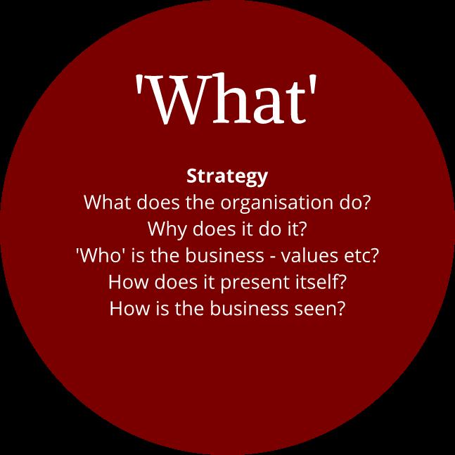 Organisational strategy