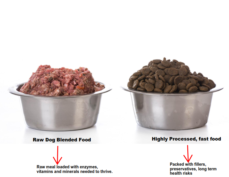 Biologically Appropriate Raw Food for Dogs      - Our products are made with 100% human grade food ingredients. Our blends contains no animal feed grade ingredients and is made in an USDA Inspected Facility.  It doesn't get better than that.