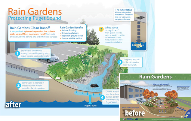 Watershed provided an updated visual look and illustration style for several signs at the Haselwood YMCA for Kitsap County.
