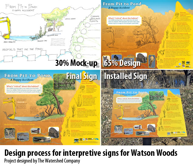Interpretive Sign Design Process by The Watershed Company, from mock-up to final sign to installation.