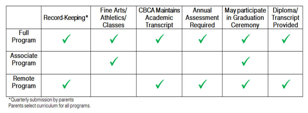 CBCA Program Description Table for Web.png