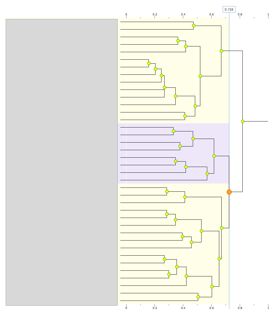 This is a dendrogram of our results with the labels redacted