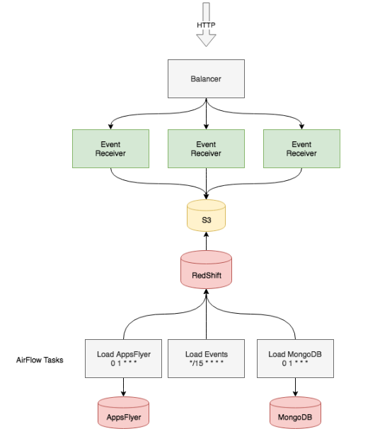 Redshift-powered solution.PNG