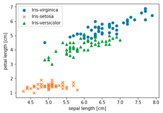 iris-scatter-graph.png
