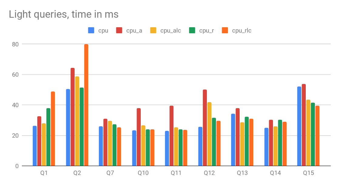 Handling Variable Time Series Efficiently in ClickHouse