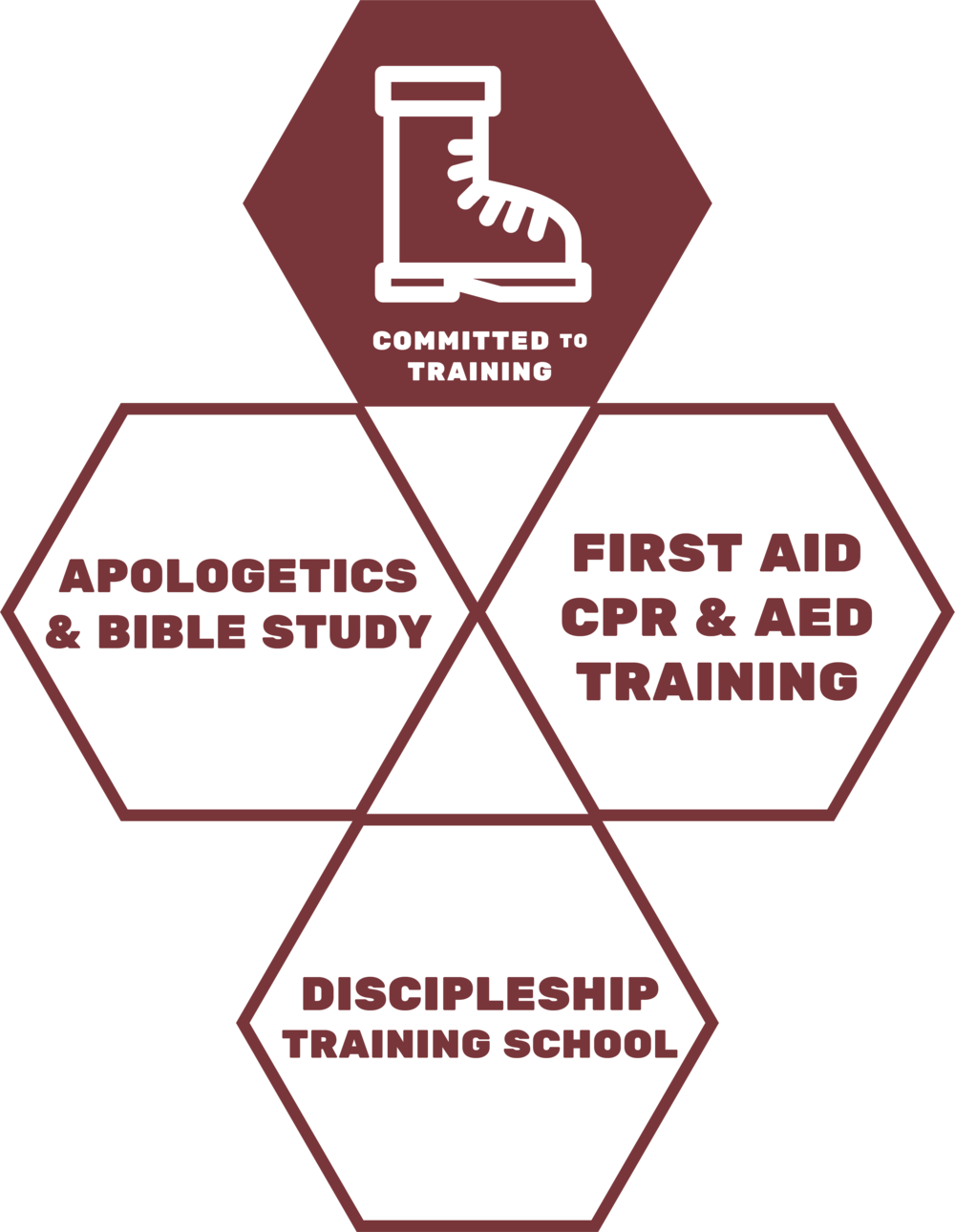 Committed to Training - As our primary program is the DTS, we are committed to training and sending young people to the nations. Weekly bible teaching and apologetics ensure that students and staff alike are constantly in a posture of learning and growing.We also offer First Aid, CPR and AED training at our base. Our Community Development department aims to develop sustainable initiatives, such as aquaponics, that can be taught in the nations.