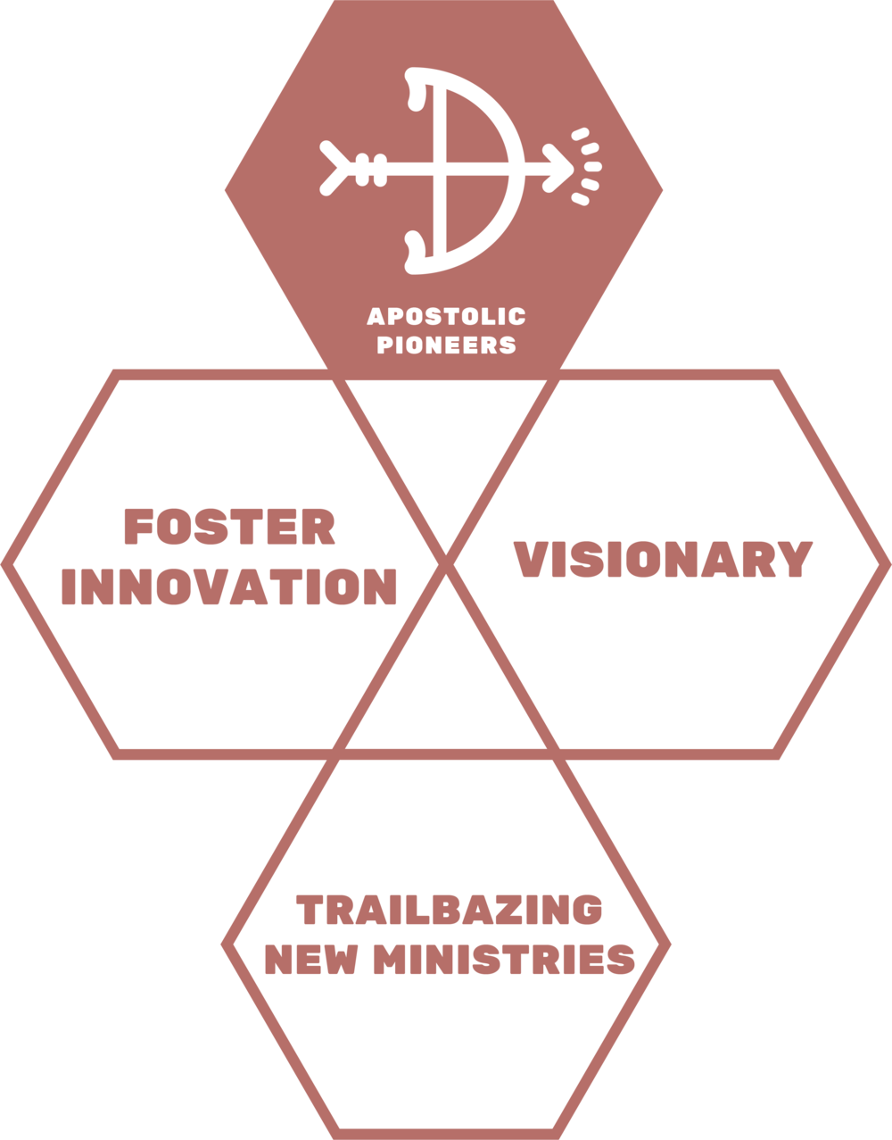 APOSTOLIC PIONEERS - There are endless opportunities to contribute to the growth of our base. Both staff and students are encouraged to pursue the dreams God has placed within them. Our vision is to create new ministries all over the world. We love to be the platform that lifts and launches visions for the glory of God.