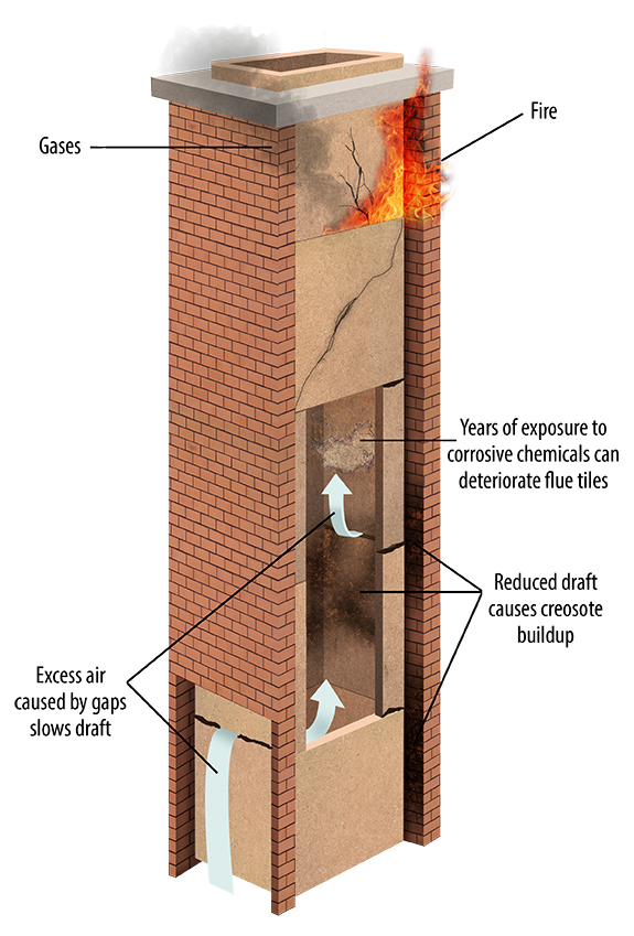 SaverSystems - chimney hazards graphic