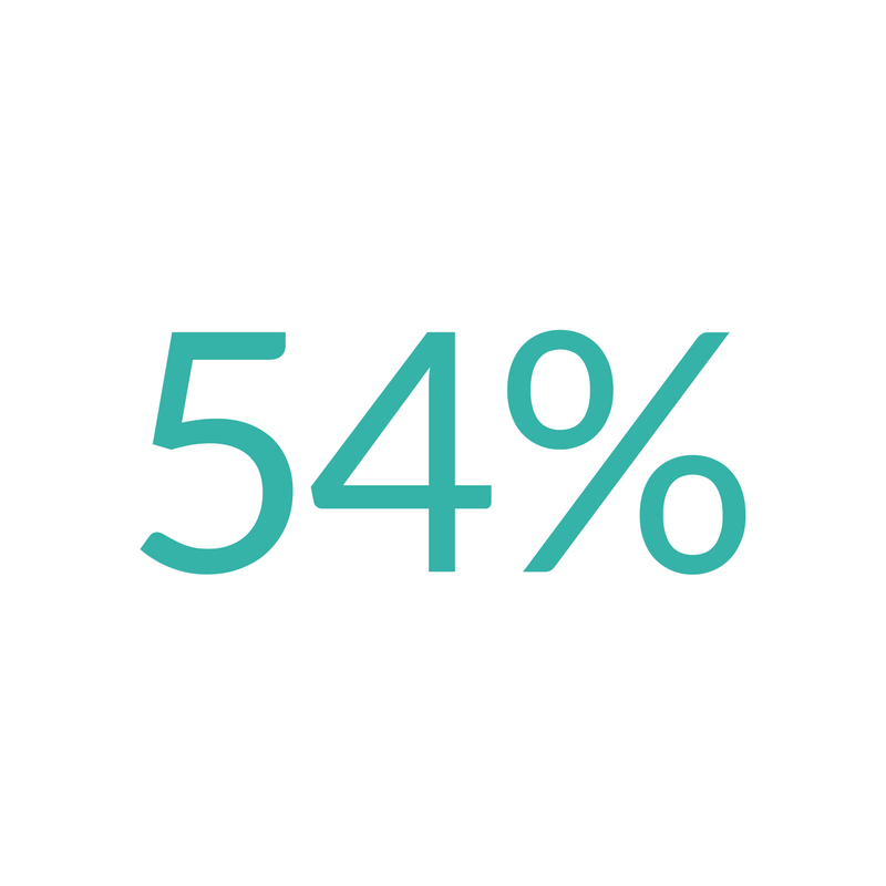 We reduce our clients bills by 54%   On average we've been reducing damage recharge invoices by 54% and at at times we've reduced them in full to zero!
