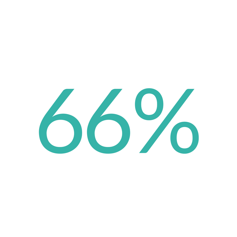Successfully reducing claims   By challenging in the right way, we are successfully reducing our clients claims 66% of the time!