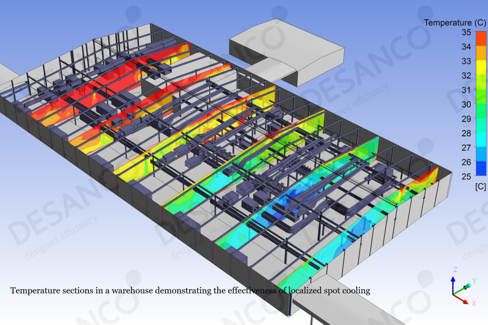 Indoor thermal comfort CFD