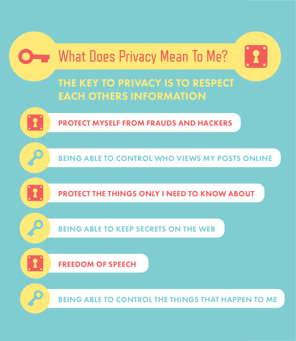 """ - Privacy to me means an innate need for my information to be kept confidential and only to be shared when I have given consent. Having privacy also means that I have control over my information, as well as the knowledge of where it is going and how it is going to be handled. When smartphones are able to track everything from our home address to little intimate details like our heartbeats, it is really important to ask ourselves whether or not our individuality, privacy, and freedoms are being respected and kept confidential."