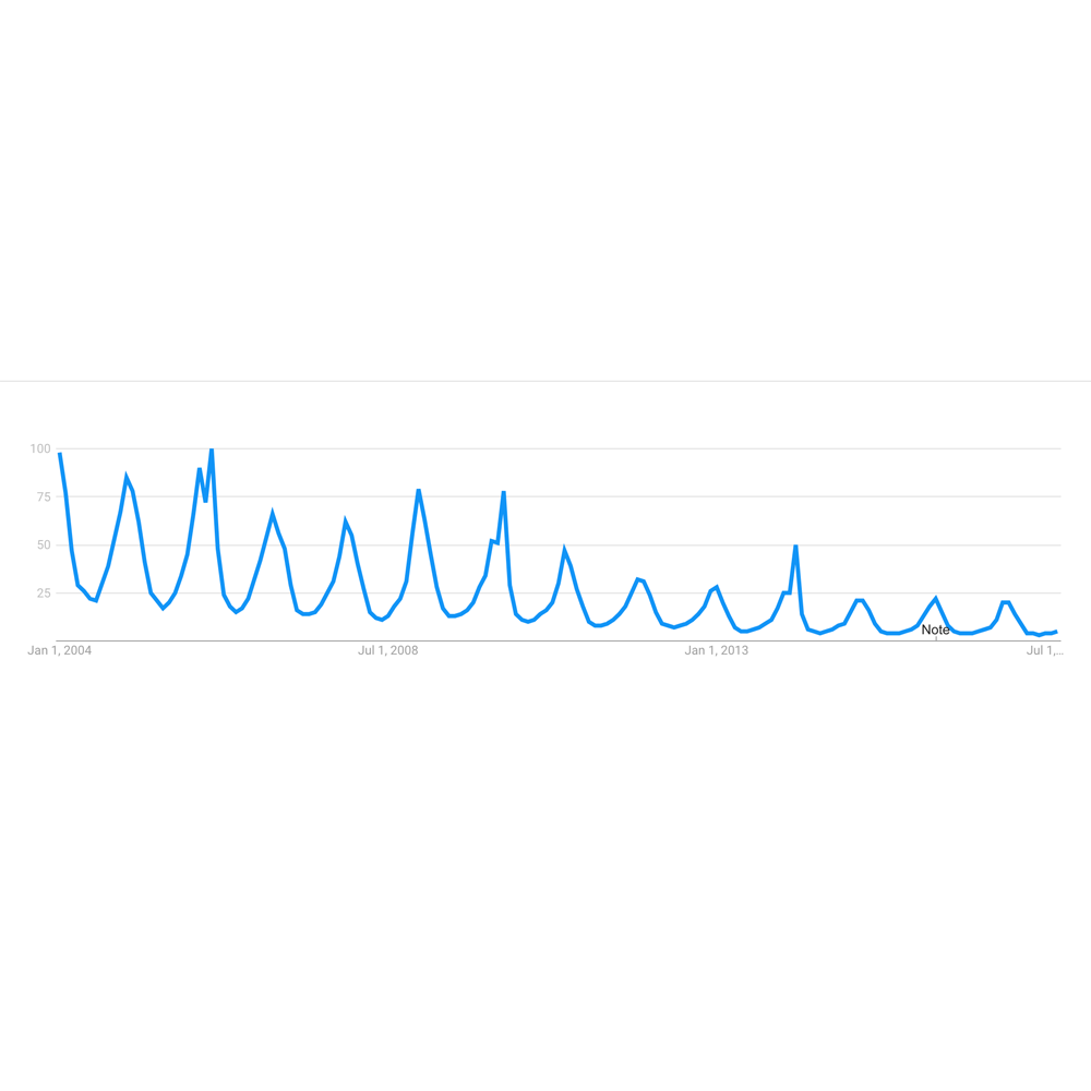 Snowboarding search trend since 2004 via Google Trends.