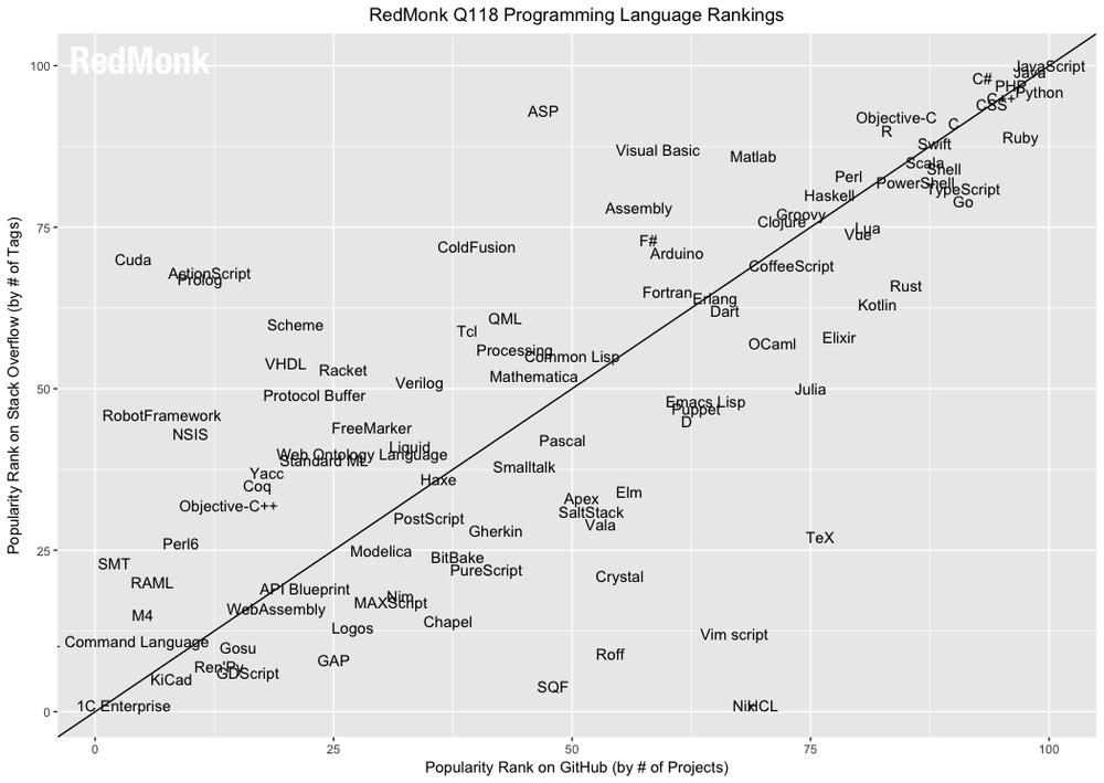 Redmonk Programming Language Rankings: January 2018