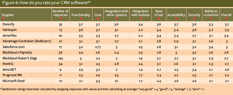 How do you rate your CRM software supplier?