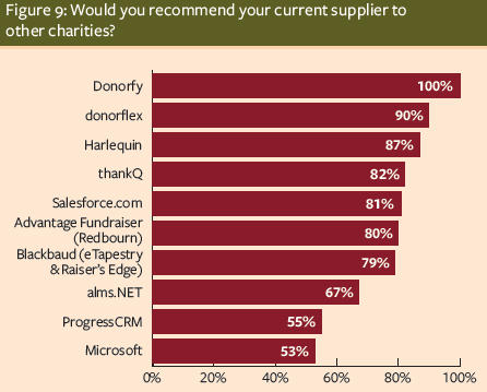 Would you recommend your current supplier to other charities?