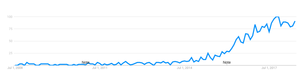 The rise of influencer marketing, measured in    Google searches
