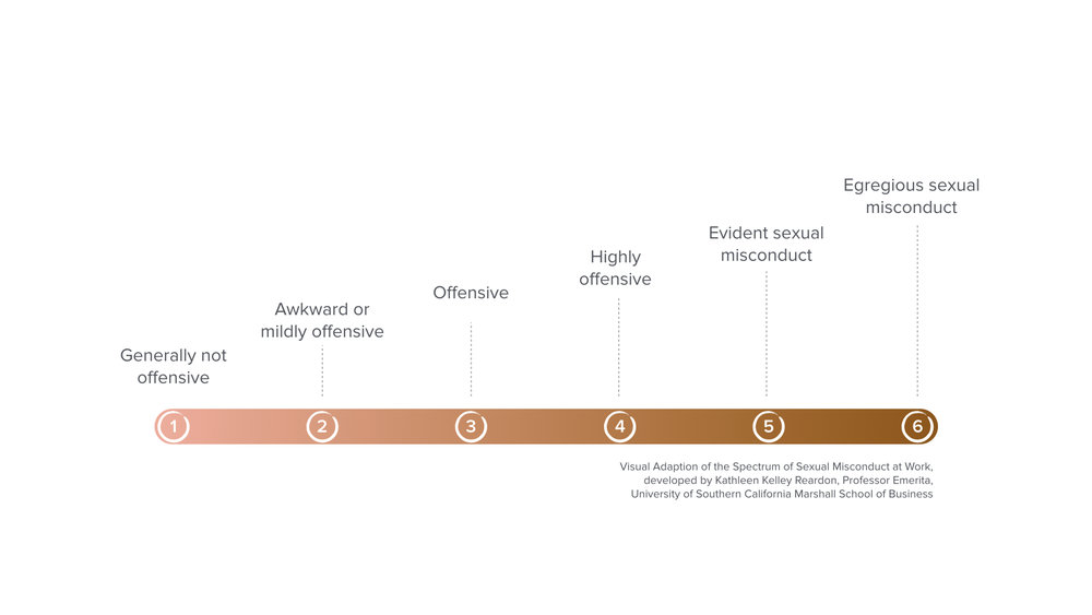 Spectrum of Sexual Misconduct-post.jpeg