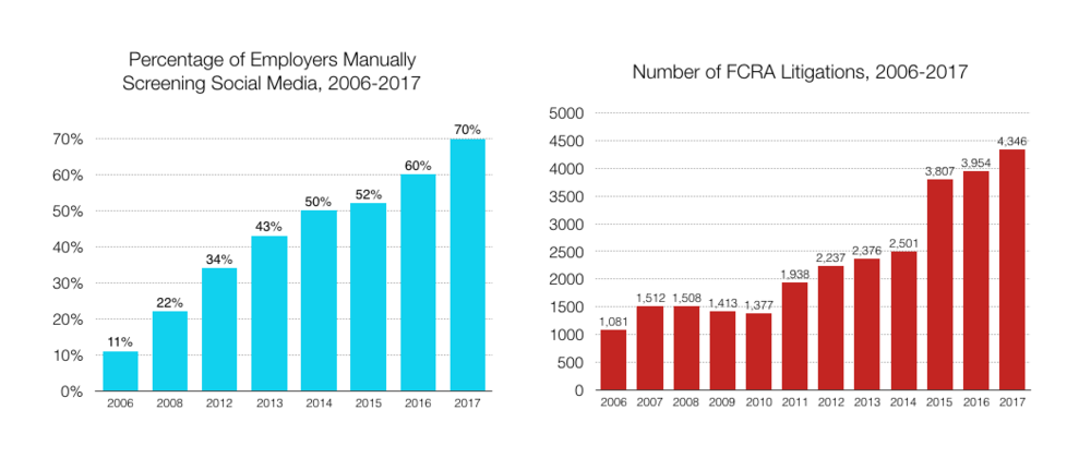 Manual online candidate screening and FCRA lawsuits are rising at breakneck speed (Sources:    CareerBuilder   ,    WebRecon   )