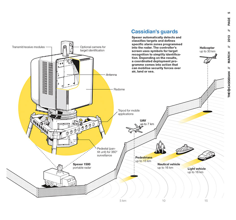 """Schematische Produktgrafik (3D & 2D, 2013 für """"The Cassidian"""" / Airbus)"""