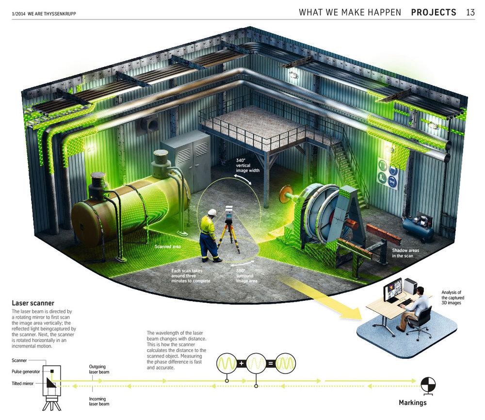"""""""Wie funktioniert ein 3D-Scan"""" halbseitige Grafik für die thyssenkrupp Mitarbeiterzeitung (3D, 2014)"""