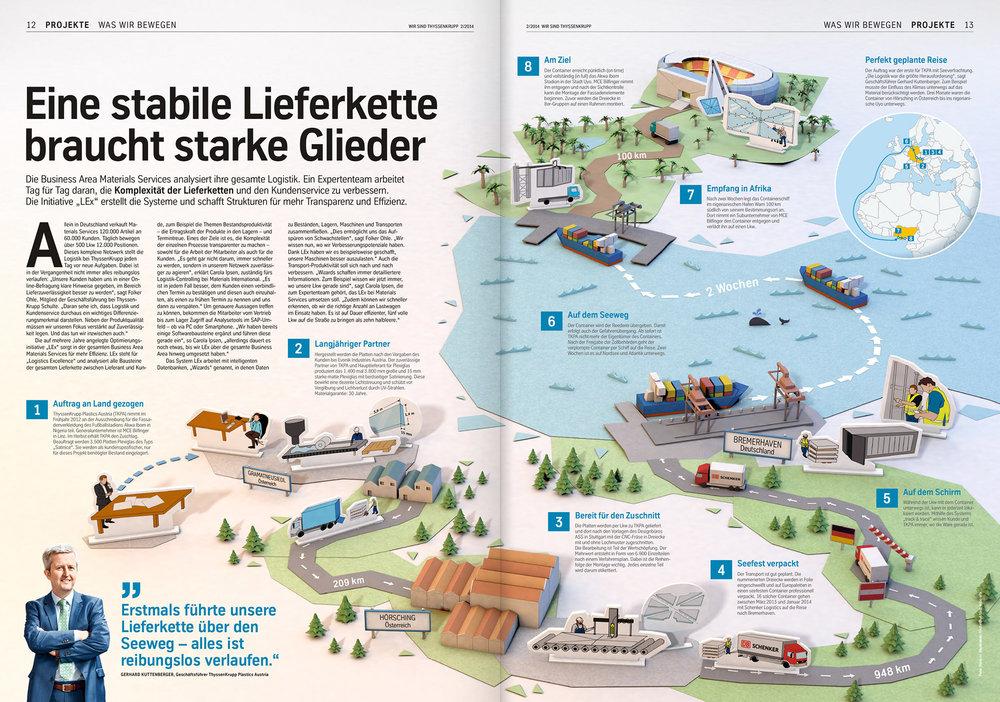 Doppelseite für die thyssenkrupp Mitarbeiterzeitung (3D, 2014)