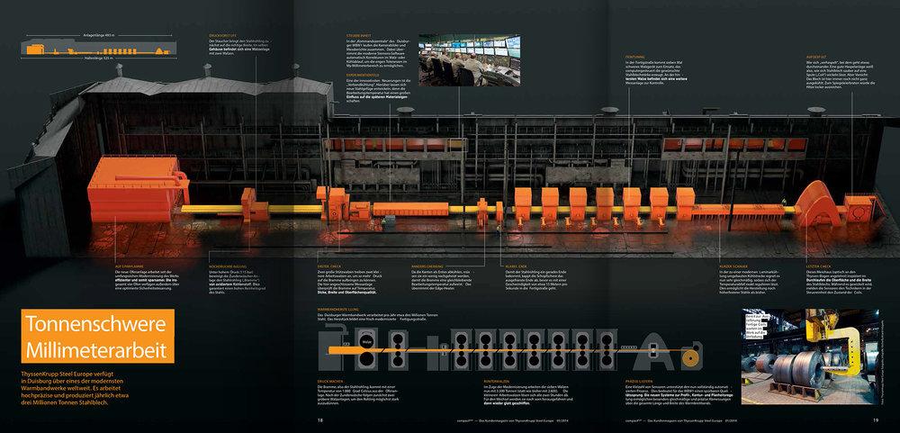 3D-Infografik als Aufklapper für das Branchenmagazin von Thyssenkrupp (3D, 2014. Umsetzung gemeinsam mit Daniel Kettner und Ben Kleinberg)