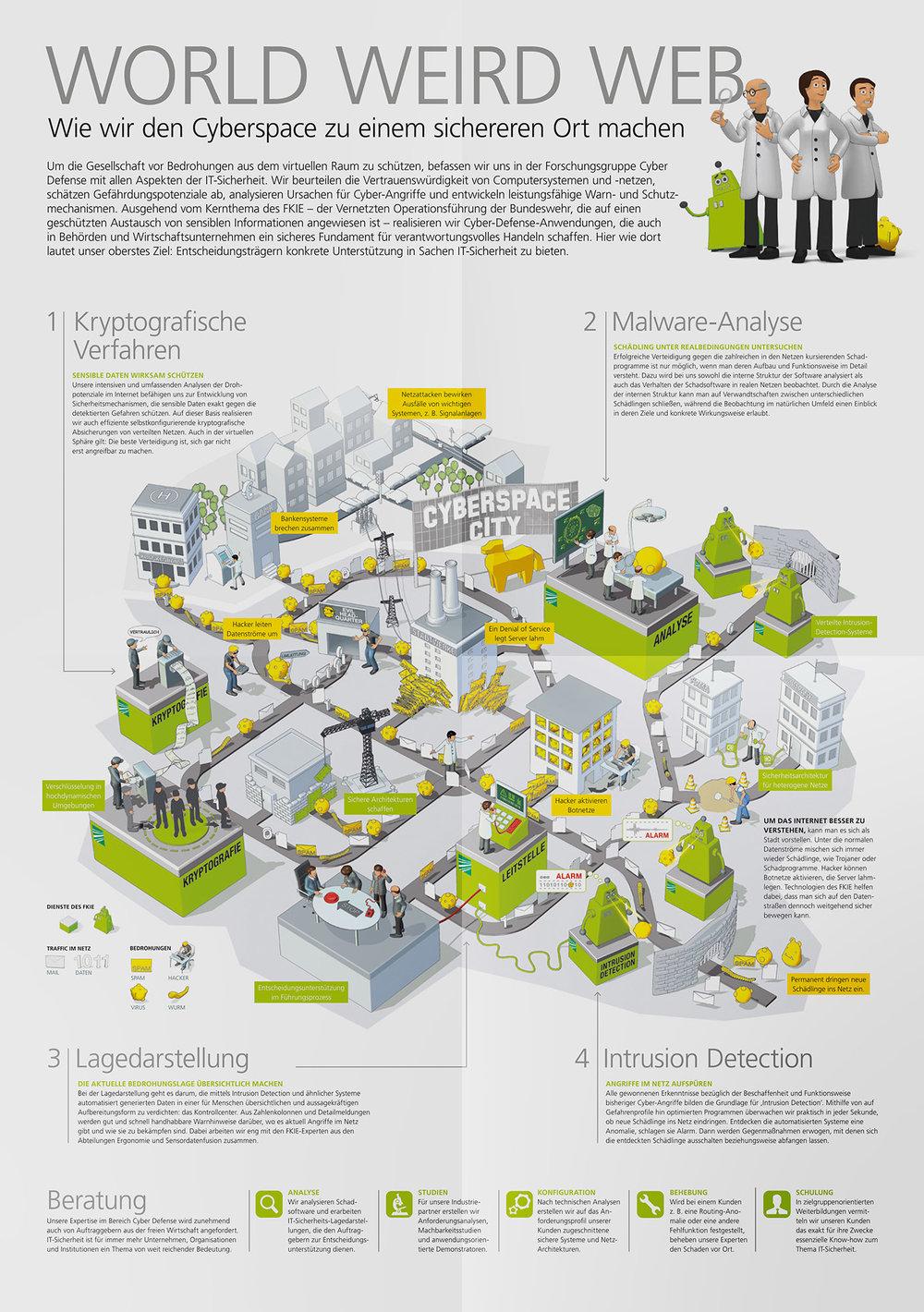 Poster zum Thema Sicherheit im Cyberspace für das Fraunhofer FKIE (3D Modeling, Rendering & Animation. Konzept und Art-Direction Christina Ackermann)