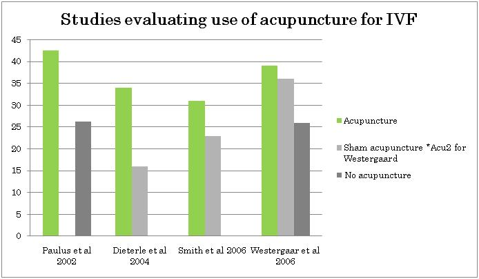 Figure 1 – Women who have had the use of acupuncture for IVF.3 Different studies have shown different results as to which form of acupuncture are used, however, very few use no form of acupuncture.