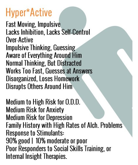 Figure 1 – Hyperactive symptoms associated with ADHD.