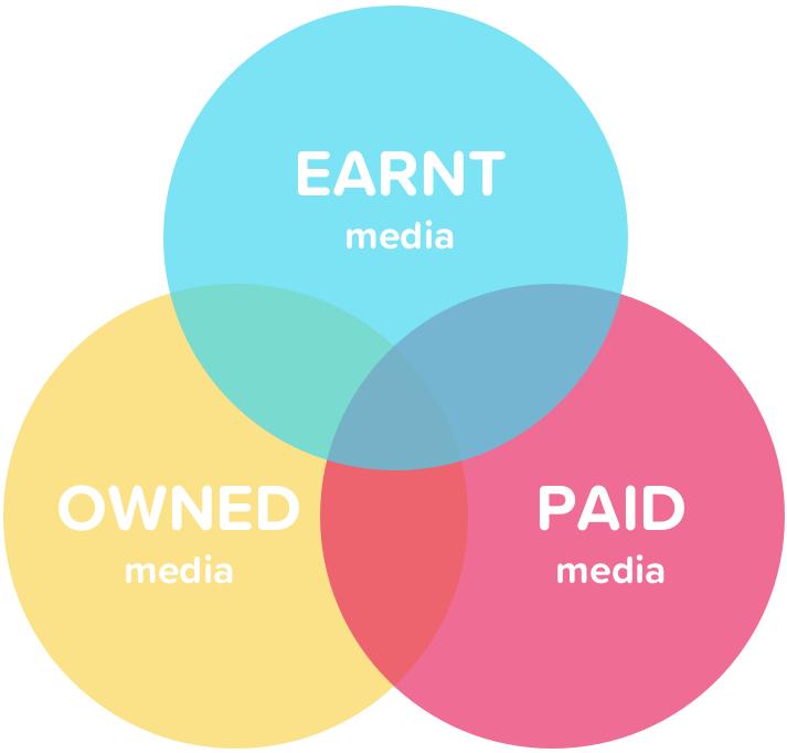 The three media elements of marketing