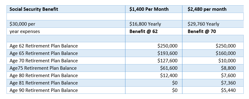 Let's look at the table above. At age 62 both individuals retire and have the same retirement plan balance. Our claimant who took their benefit at age 62, receives $16,800 per year in Social Security and has to make up the $13,200 difference needed to cover their $30,000 in expenses out of their retirement account. Our claimant, who waits to age 70 to take their benefit, will have to withdraw $30,000 from their retirement plan every year to cover their expenses until age 70 when they start receiving Social Security. At age 70, our age 62 claimant, will still have $127,600 in their retirement plan while our age 70 claimant, who is just starting to take their Social Security benefit of $2,480 per month ($29,760 per year) has drawn their retirement account down to just $10,000.  On the surface it looks like the recipient who took the benefit at age 62 is better off. But here is where life expectancy becomes important. Our age 70 claimant, receives $29,760 per year which basically covers their yearly expenses, while our age 62 claimant is still short by $13,200 every year. By age 80, our age 62 claimant, has exhausted their retirement plan and will have to take a drastic lifestyle change while our age 70 claimant is still doing fine barely touching the remaining balance in their retirement account. Even at age 90, our age 70 claimant will still have not run out of money.  As you can see in the illustration, when to take Social Security is a bet on life expectancy. The individual who took their benefit at 62 would be better off than the second individual as long as they died before age 80. Our age 70 claimant comes out ahead with their strategy by every year they live past 80. In this example, if both individuals lived to age 90, our age 70 claimant would receive $129,600 more than our age 62 claimant.   Retirement planning and its importance   The illustration above shows the importance of saving for retirement early. Having a goal and following through is the only way 