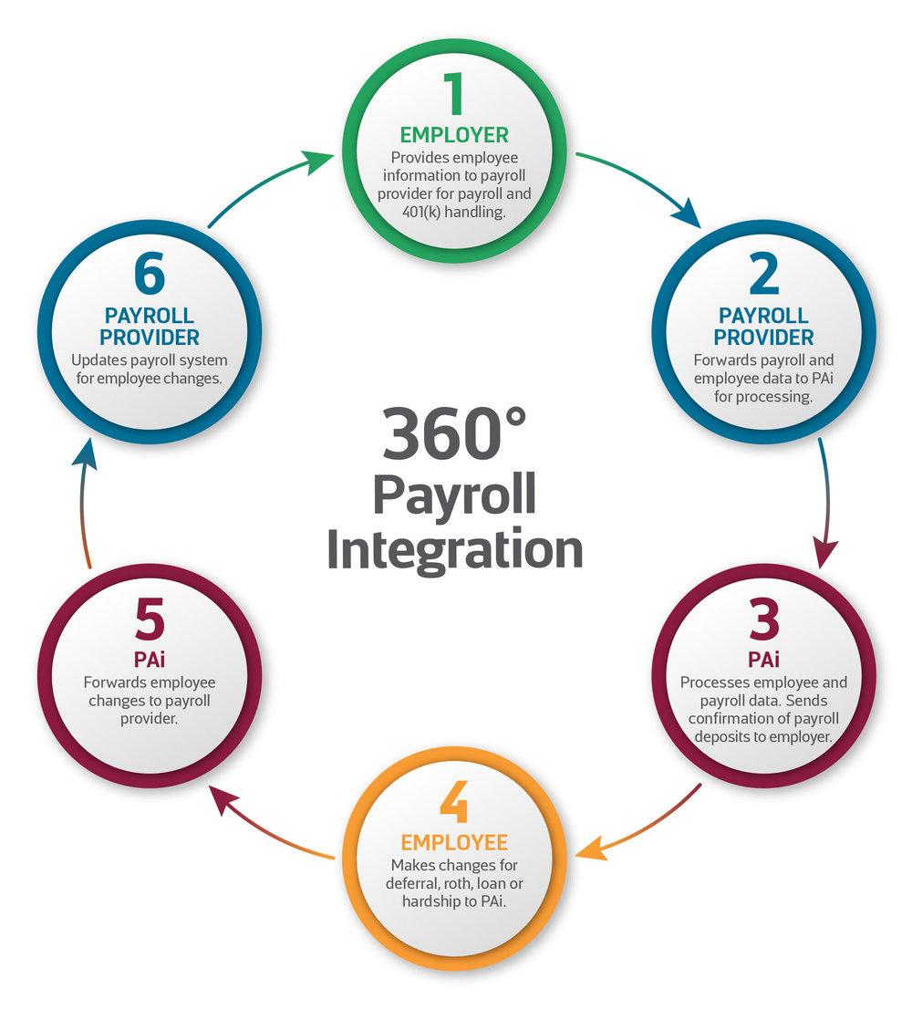 360-payroll-infographic.jpg