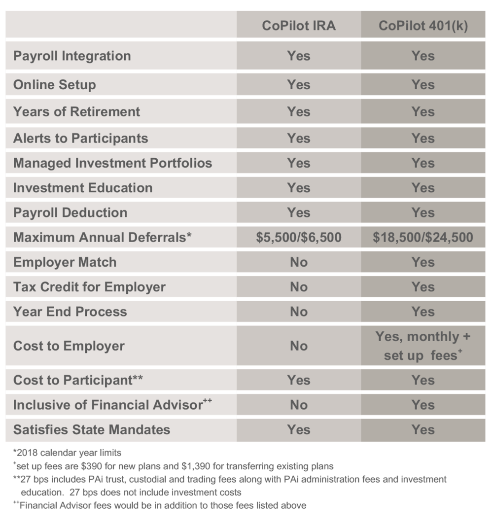 CoPilot IRA Comparison Table.png
