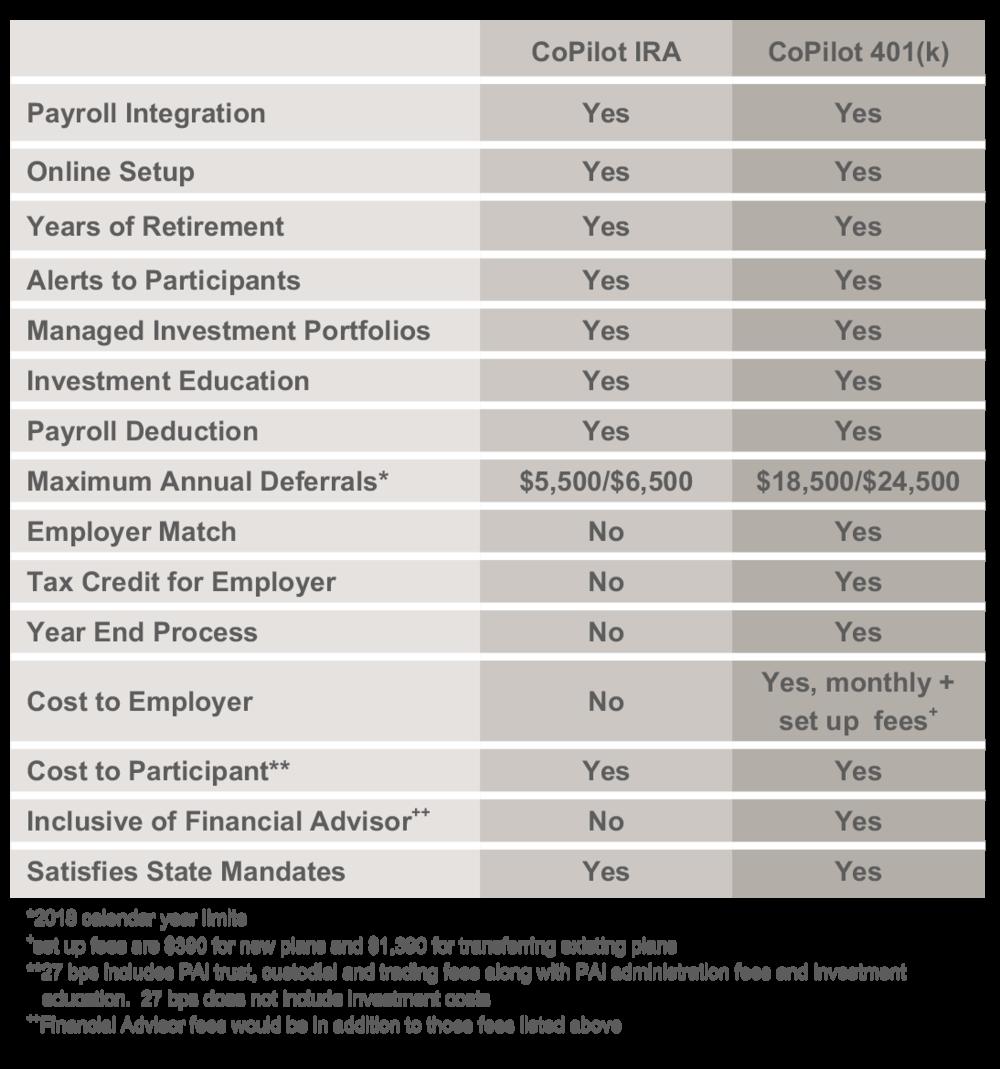 CoPilot IRA Comparison Table.png