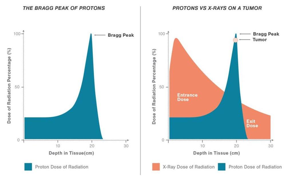 proton bragg peak