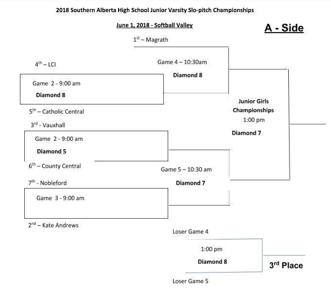 JV Girls Softball Playoffs