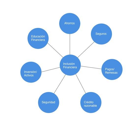 Diagrama de lo que en lo personal pienso que conlleva la Inclusión Financiera.