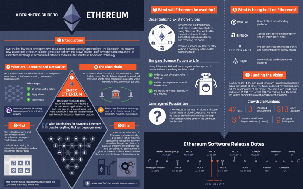 The Ethereum Team    Core devs    Vitalik Buterin  – Inventor of Ethereum, co-founder of Bitcoin Magazine   Gavin Wood  – Co-founder of Ethereum, Lead C++ developer   Jeffrey Wilcke  – Lead Go developer  Recent developments include adding privacy features and  reducing blocktimes (Plasma)    Some big projects on Ethereum's platform include:
