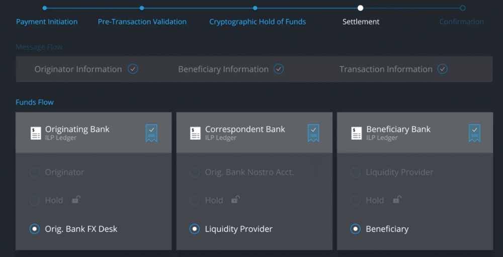 xCurrent's Flow of Funds    xRapid   Payment providers, financial institutions and almost any entity leveraging cross country transactions can now exchange into currencies instantly and inexpensively. Emerging markets typically require pre-loaded local currency accounts around the world, which gets expensive. xRapid increases liquidity and lowers the need for costly currency reserves.