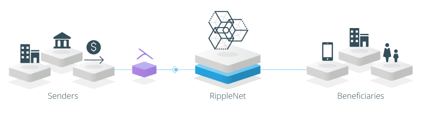 Ripple is an A player and I would argue a veteran in the FinTech space. Not only were there  earlier Ripple iterations  than Bitcoin (circa 2005) but they also have top VCs including Google Labs guiding their efforts.   In addition, they are tackling the legacy banking system which is in the trillions of dollars managed. To be able to speed up the efficiency, reduce cost and increase trackability and compliance is a true recipe for success.   Here are some of Ripple's client's to date: