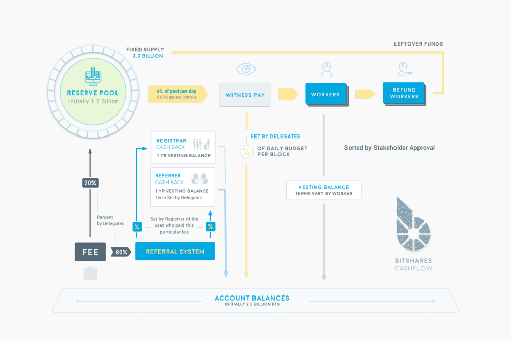 Bitshares offers banking services including collateralized loans   Bitshares collateralizes your BitAssets with capabilities to  loan you up to 33.33% of your total BTS holdings  allowing for a much more conservative reserve of total loan (over 200%). This decentralized banking model is creating a robust and safe alternative to traditional banking. The fact there are actual 2x the collateralized reserves is a great improvement on the current fractional reserve banking system which requires a meager 10% reserve of assets.    Founders of Bitshares have previous experience from creating EOS and Steemit   Bitshares the company has made a point to separate themselves as a third party consulting firm  https://cryptonomex.com/  that serves the network based on the wishes put forth by the members, committees and witnesses. This was to ensure that there was no centralized control or biases as we've seen with other big name coins while still making their expertise and skill sets available to the community in a professional manner.  They bring significant experience from building and promoting previous Crypto projects which gives them experience and hard knocks to draw from which will potentially speed up their progress and expertise to grow Bitshares.  Ultimately, Bitshares is cray cray you guys. The fact that they are tackling the derivatives market (estimated at $1 QUADRILLION…that's a trillion x 1000!) with their SmartCoins being pegged to assets is just nuts. I can't think of a bigger market for them to target.   In addition to that, there is a great movement toward creating a DEX (decentralized exchange) which is truly a next generation need of the marketplace. Problems with centralized exchanges include hacks, breaches, theft and even market manipulation. Single points of failure along with zealous financial regulators is a great premise for needing a DEX.  In particular, as a result of recent worry about regulation in China, there has been a lot of adoption in the market of the Bitshares DEX which bodes well for their network effect.