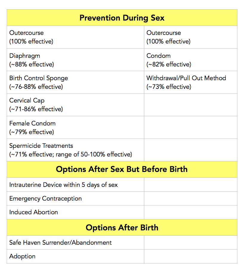 "All ""effective"" rates are retrieved from www.PlannedParenthood.org/learn/birth-control and are either real life rates or trial rates."