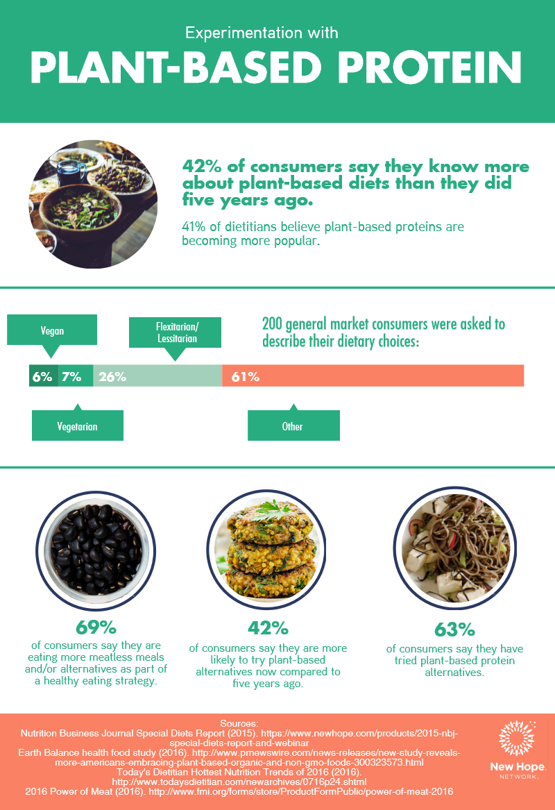 Source: New Hope Network, http://www.newhope.com/food-and-beverage/consumers-experiment-plant-based-proteins-infographic