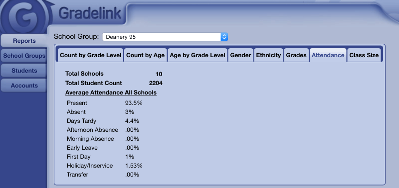 <strong>Attendance Report</strong>