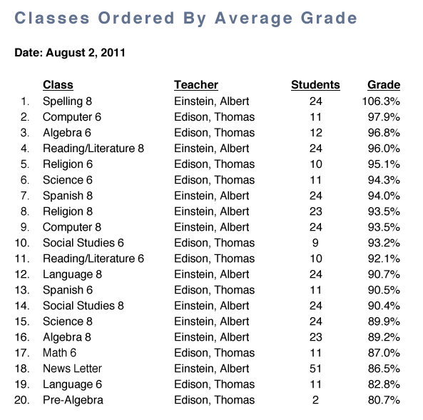 <strong>Classes by Average Grade</strong>